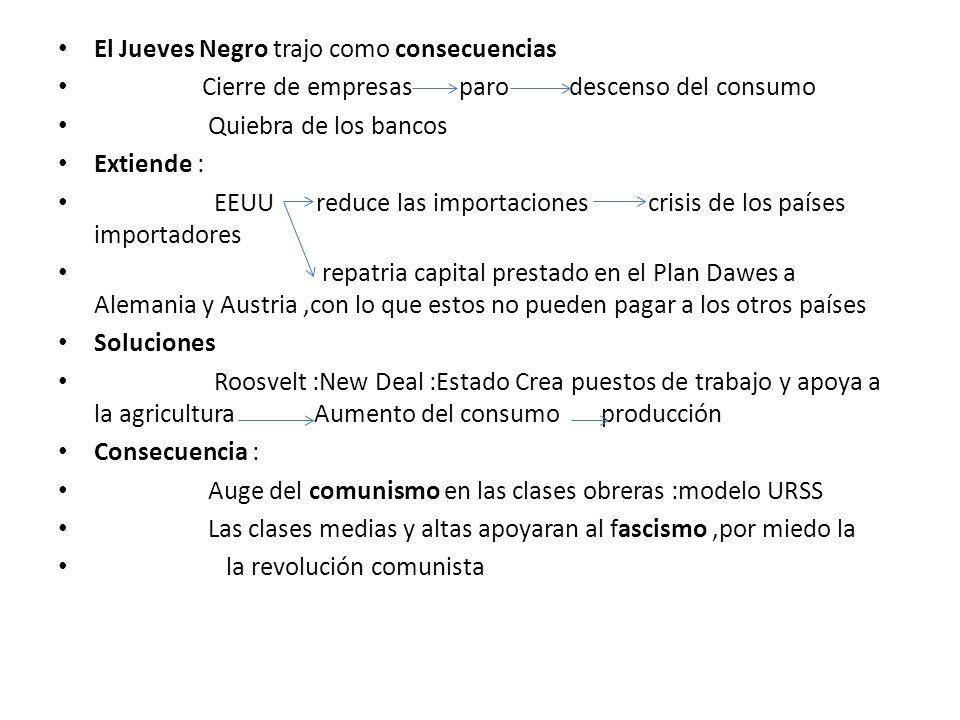 El Jueves Negro trajo como consecuencias Cierre de empresas paro descenso del consumo Quiebra de los bancos Extiende : EEUU reduce las importaciones c