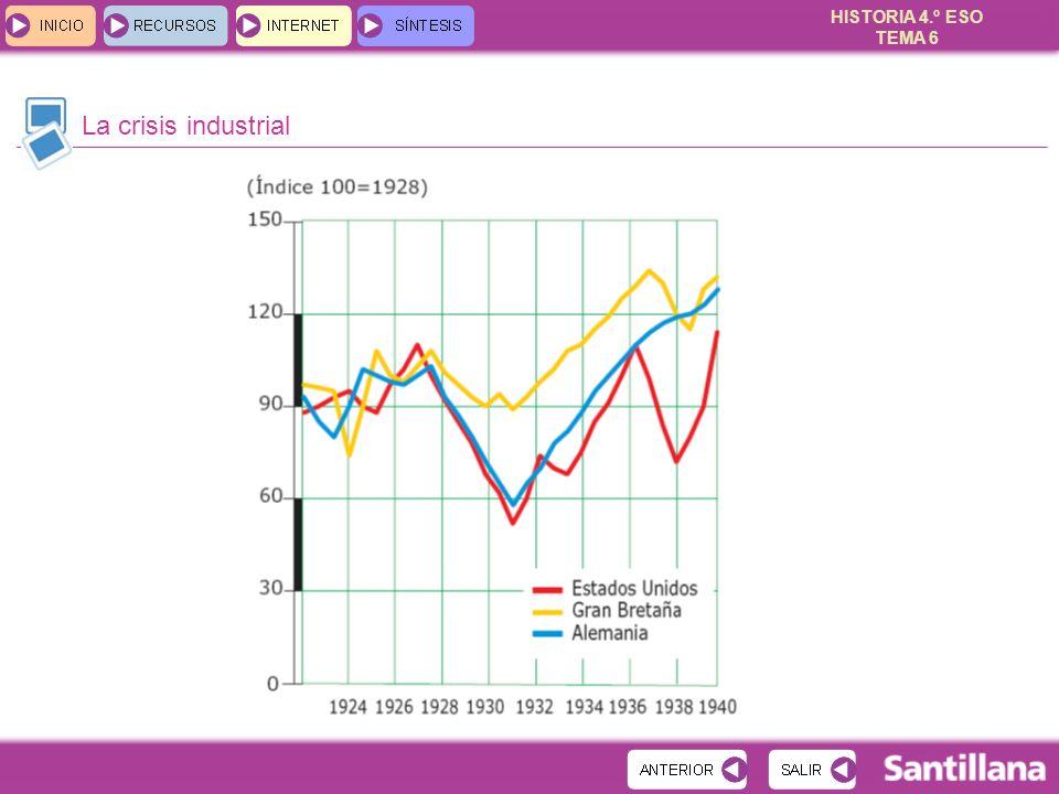 HISTORIA 4.º ESO TEMA 6 La crisis industrial