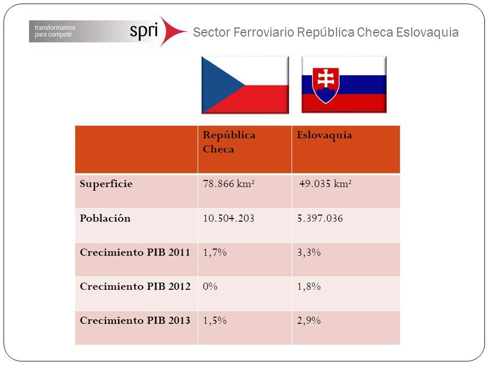 Sector Ferroviario República Checa Eslovaquia República Checa Eslovaquia Superficie78.866 km² 49.035 km² Población10.504.2035.397.036 Crecimiento PIB 20111,7%3,3% Crecimiento PIB 20120%1,8% Crecimiento PIB 20131,5%2,9%