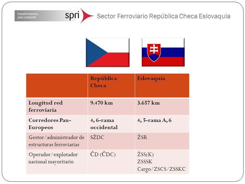 Sector Ferroviario República Checa Eslovaquia República Checa Eslovaquia Longitud red ferroviaria 9.470 km3.657 km Corredores Pan- Europeos 4, 6-rama