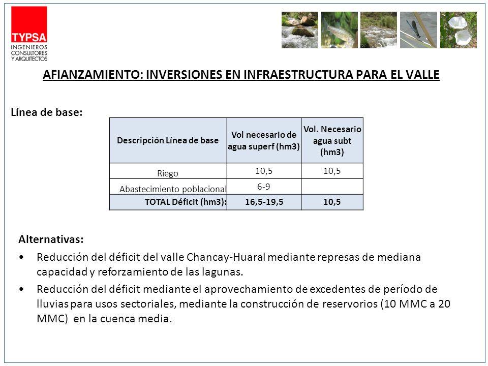 AFIANZAMIENTO: INVERSIONES EN INFRAESTRUCTURA PARA EL VALLE Línea de base: Alternativas: Reducción del déficit del valle Chancay-Huaral mediante represas de mediana capacidad y reforzamiento de las lagunas.