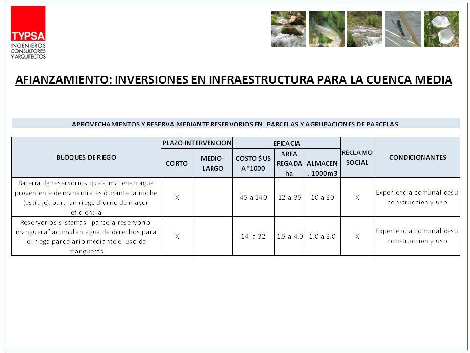 Corto Plazo HM3Largo Plazo HM3 Afianzamiento de Lagunas 11.2 (11,1 MUSD)15.5 (16.6 MUSD) Nuevos represamientos 010 (6,75 MUSD) SubTotales11.2 (11.1 MUSD)25.5 (23.35 MUSD) Eficacia Total16.7-26.7 MMC (17.85-34.45 MUSD) Déficit superficial 16,5-19,5 MMC