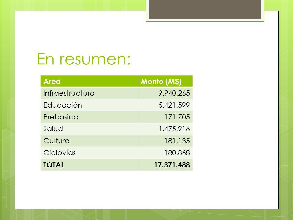 En resumen: AreaMonto (M$) Infraestructura9.940.265 Educación5.421.599 Prebásica171.705 Salud1.475.916 Cultura181.135 Ciclovías180.868 TOTAL17.371.488
