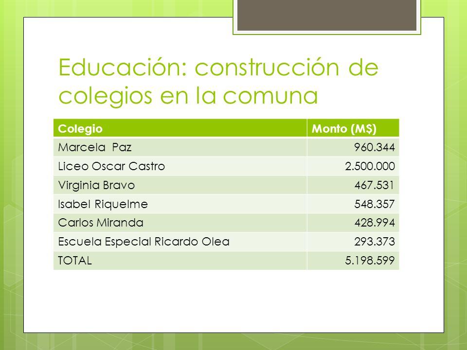 Educación: construcción de colegios en la comuna ColegioMonto (M$) Marcela Paz960.344 Liceo Oscar Castro2.500.000 Virginia Bravo467.531 Isabel Riquelme548.357 Carlos Miranda428.994 Escuela Especial Ricardo Olea293.373 TOTAL5.198.599
