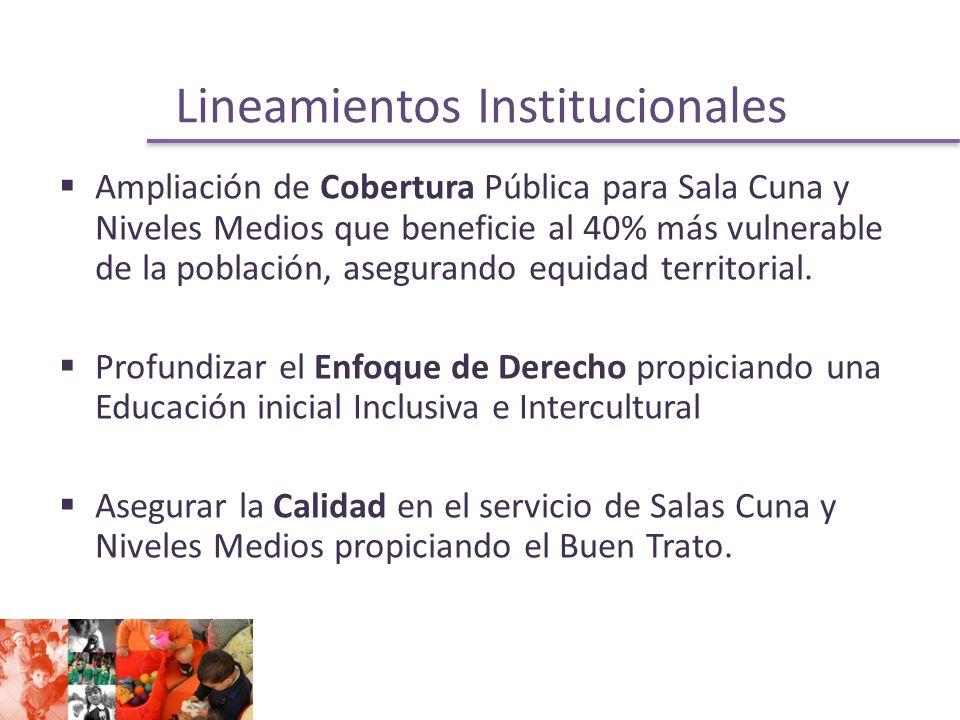 Lineamientos Institucionales Ampliación de Cobertura Pública para Sala Cuna y Niveles Medios que beneficie al 40% más vulnerable de la población, asegurando equidad territorial.