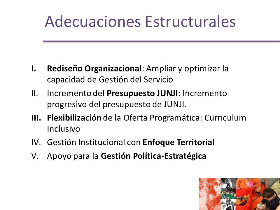 Adecuaciones Estructurales I.Rediseño Organizacional: Ampliar y optimizar la capacidad de Gestión del Servicio II.Incremento del Presupuesto JUNJI: Incremento progresivo del presupuesto de JUNJI.