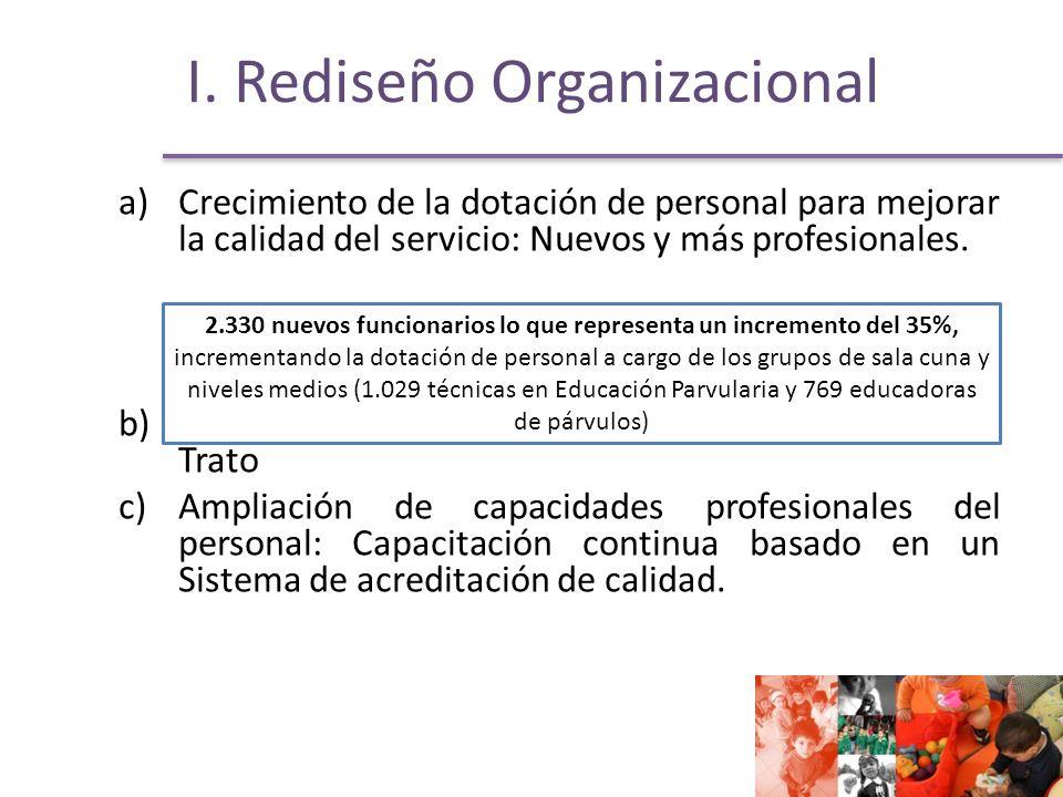 I. Rediseño Organizacional a)Crecimiento de la dotación de personal para mejorar la calidad del servicio: Nuevos y más profesionales. b)Mejoramiento d