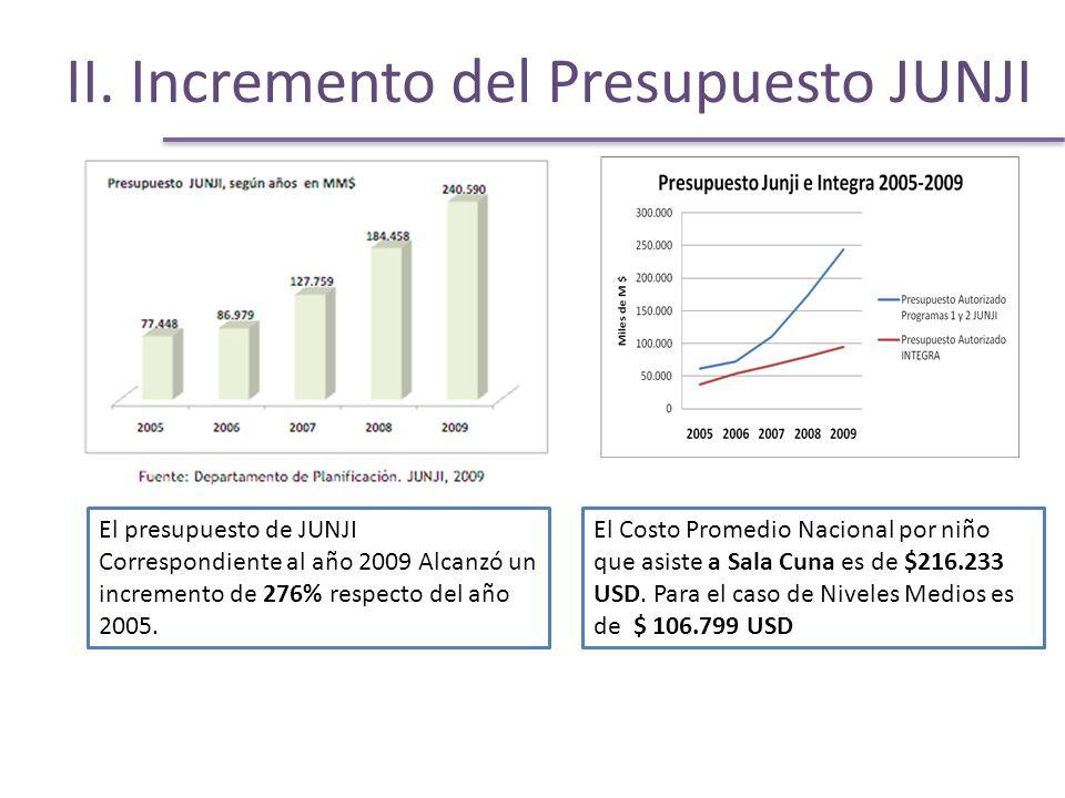 II. Incremento del Presupuesto JUNJI El presupuesto de JUNJI Correspondiente al año 2009 Alcanzó un incremento de 276% respecto del año 2005. El Costo