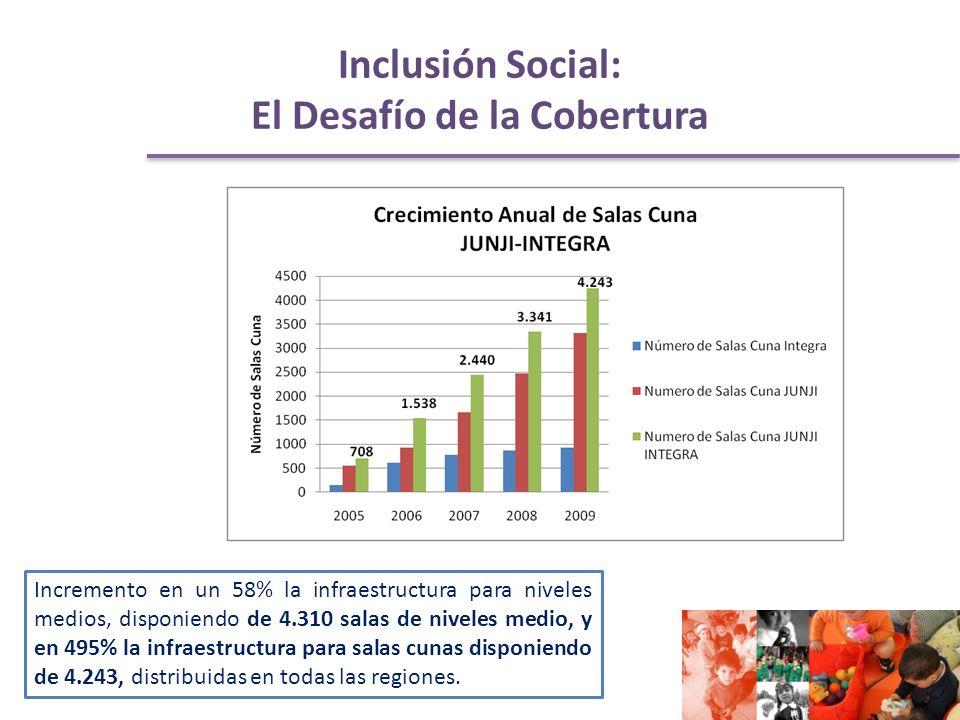 Inclusión Social: El Desafío de la Cobertura Incremento en un 58% la infraestructura para niveles medios, disponiendo de 4.310 salas de niveles medio, y en 495% la infraestructura para salas cunas disponiendo de 4.243, distribuidas en todas las regiones.