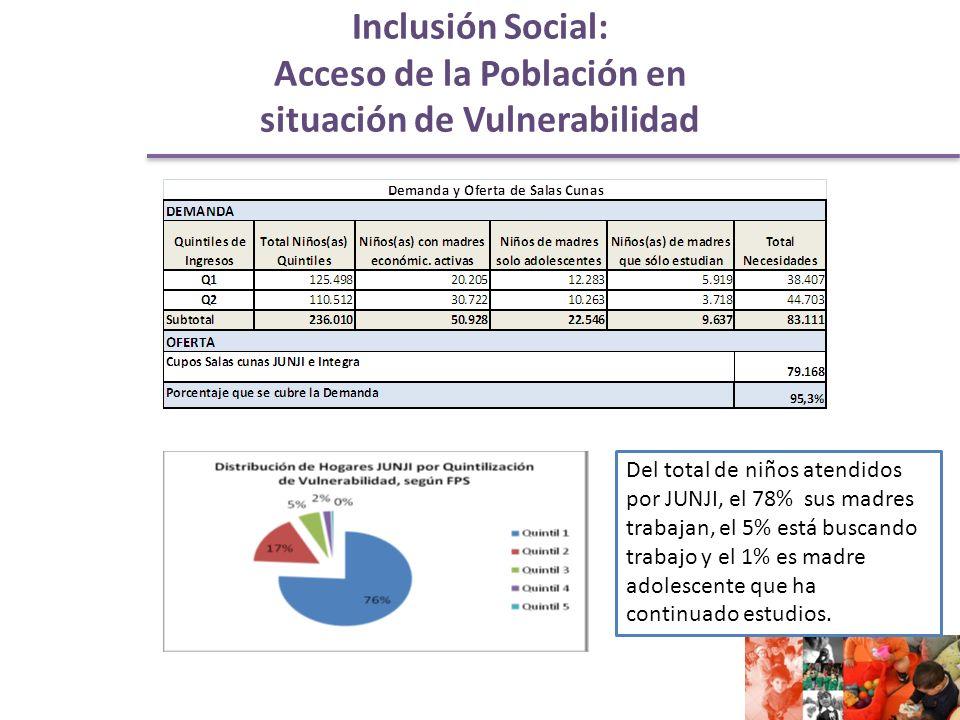 Inclusión Social: Acceso de la Población en situación de Vulnerabilidad Del total de niños atendidos por JUNJI, el 78% sus madres trabajan, el 5% está buscando trabajo y el 1% es madre adolescente que ha continuado estudios.