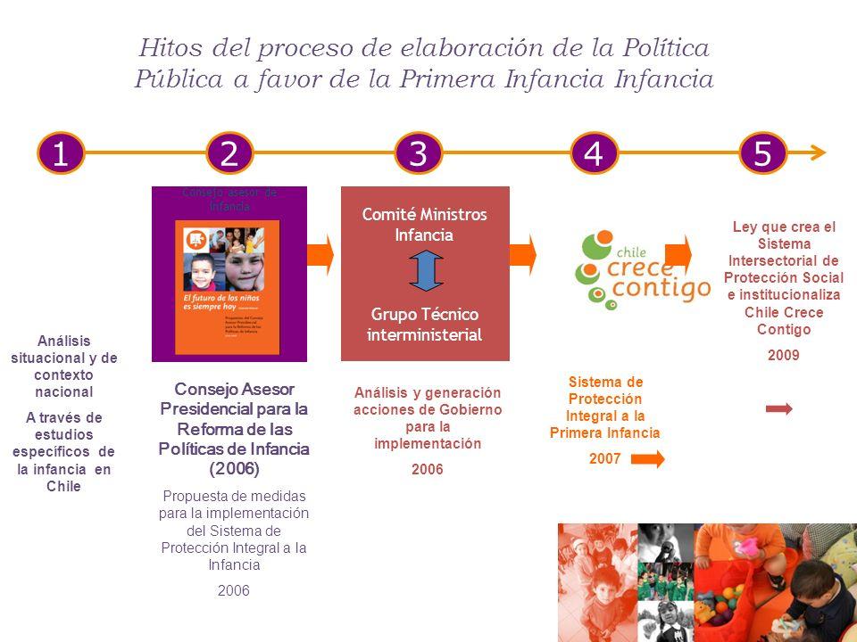 Comité Ministros Infancia Grupo Técnico interministerial Consejo Asesor Presidencial para la Reforma de las Políticas de Infancia (2006) Propuesta de medidas para la implementación del Sistema de Protección Integral a la Infancia 2006 Análisis y generación acciones de Gobierno para la implementación 2006 Sistema de Protección Integral a la Primera Infancia 2007 Consejo asesor de infancia 123 Hitos del proceso de elaboración de la Política Pública a favor de la Primera Infancia Infancia 45 Análisis situacional y de contexto nacional A través de estudios específicos de la infancia en Chile Ley que crea el Sistema Intersectorial de Protección Social e institucionaliza Chile Crece Contigo 2009