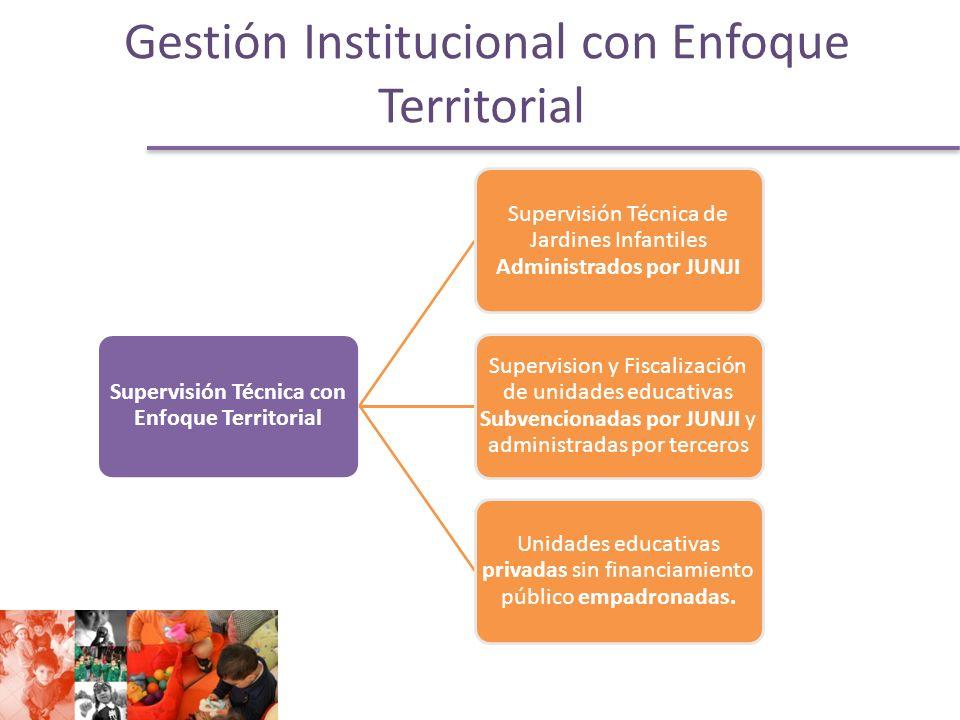 Gestión Institucional con Enfoque Territorial
