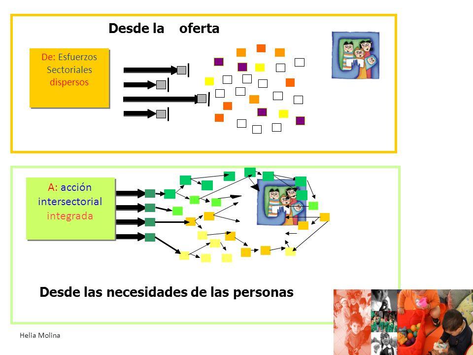 De: Esfuerzos Sectoriales dispersos De: Esfuerzos Sectoriales dispersos A: acción intersectorial integrada Desde las necesidades de las personas Desde la oferta Helia Molina