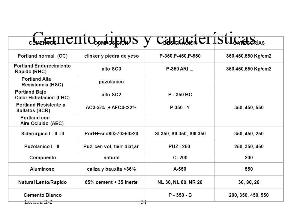 Lección II-231 Cemento, tipos y características CEMENTOSCOMPOSICIÓNDESIGNACIÓNCATEGORÍAS Portland normal (OC)clinker y piedra de yesoP-350,P-450,P-550