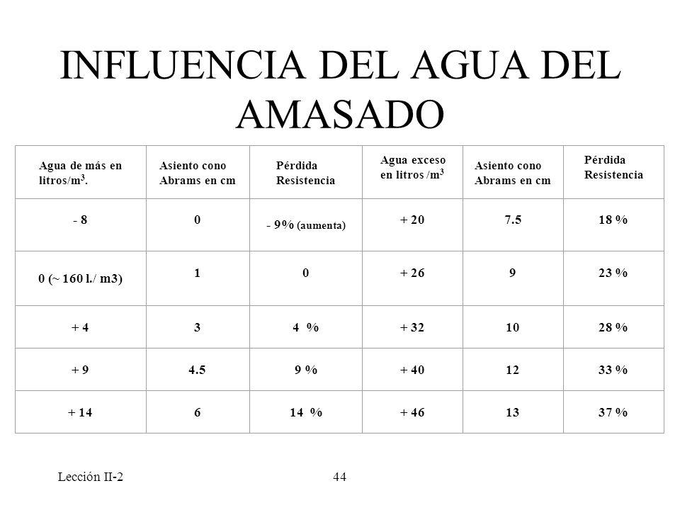 Lección II-244 INFLUENCIA DEL AGUA DEL AMASADO Agua de más en litros/m 3. Asiento cono Abrams en cm Pérdida Resistencia Agua exceso en litros /m 3 Asi