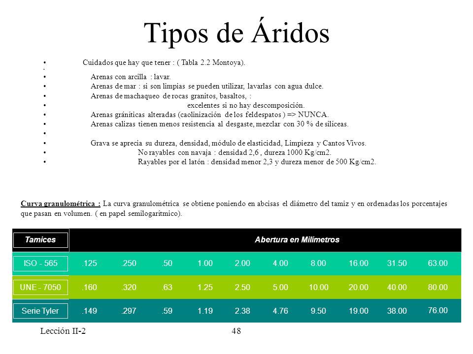 Lección II-248 Tipos de Áridos Cuidados que hay que tener : ( Tabla 2.2 Montoya). Arenas con arcilla : lavar. Arenas de mar : si son limpias se pueden