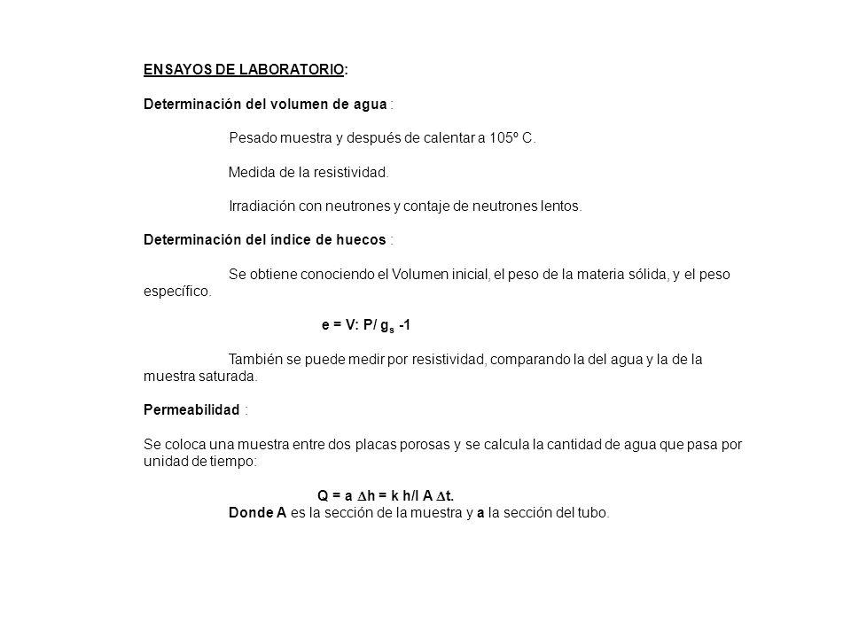 ENSAYOS DE LABORATORIO: Determinación del volumen de agua : Pesado muestra y después de calentar a 105º C. Medida de la resistividad. Irradiación con