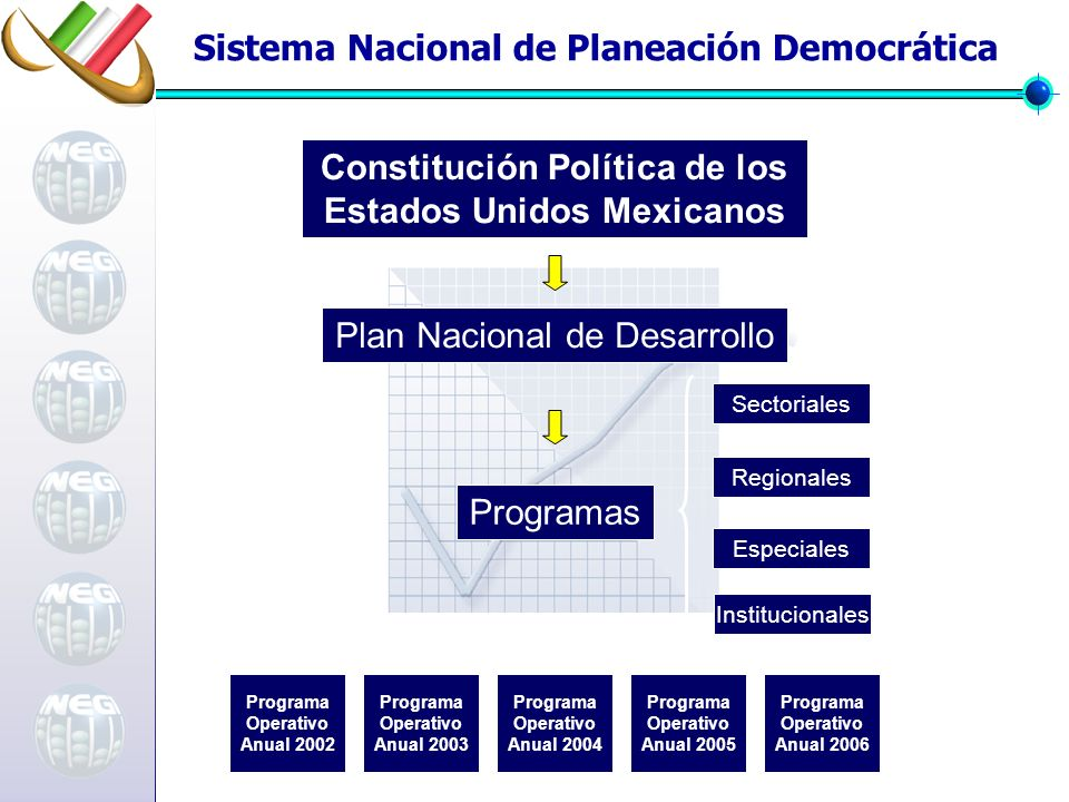 Plan Nacional de Desarrollo Constitución Política de los Estados Unidos Mexicanos Programa Operativo Anual 2002 Programa Operativo Anual 2006 Programa Operativo Anual 2005 Programa Operativo Anual 2004 Programa Operativo Anual 2003 Sistema Nacional de Planeación Democrática Programas SectorialesInstitucionalesEspecialesRegionales