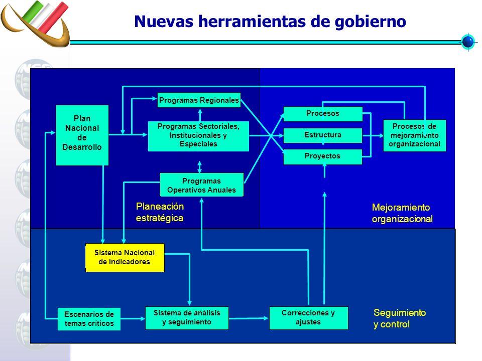 Planeación estratégica Mejoramiento organizacional Seguimiento y control Plan Nacional de Desarrollo Programas Regionales Programas Sectoriales, Insti