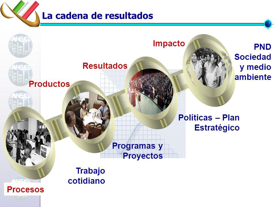 PND Sociedad y medio ambiente Políticas – Plan Estratégico Programas y Proyectos Productos Resultados Impacto Procesos Trabajo cotidiano La cadena de resultados