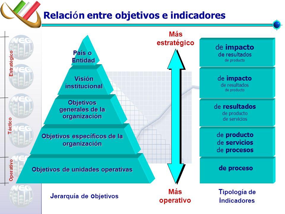 Objetivos de unidades operativas Objetivos específicos de la organización Objetivos generales de la organización Visióninstitucional País o Entidad T