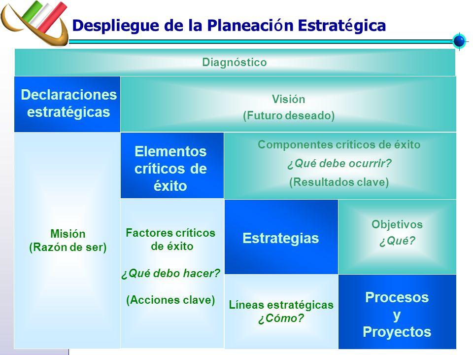 Declaraciones estratégicas Visión (Futuro deseado) Misión (Razón de ser) Elementos críticos de éxito Factores críticos de éxito ¿Qué debo hacer.