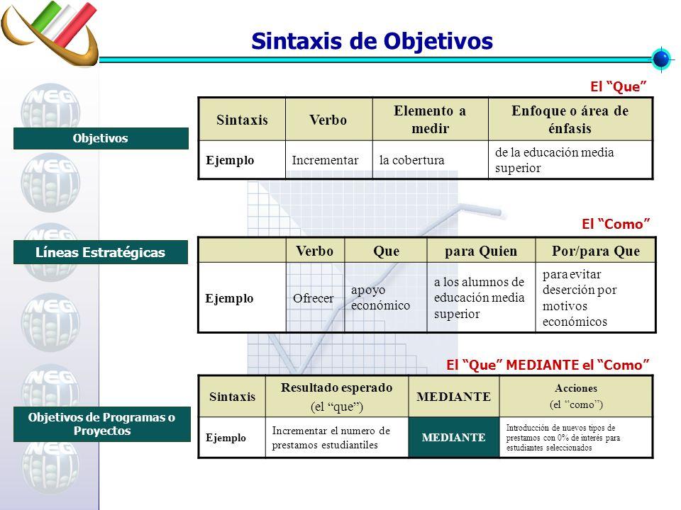SintaxisVerbo Elemento a medir Enfoque o área de énfasis EjemploIncrementarla cobertura de la educación media superior Objetivos El Que Sintaxis Resul