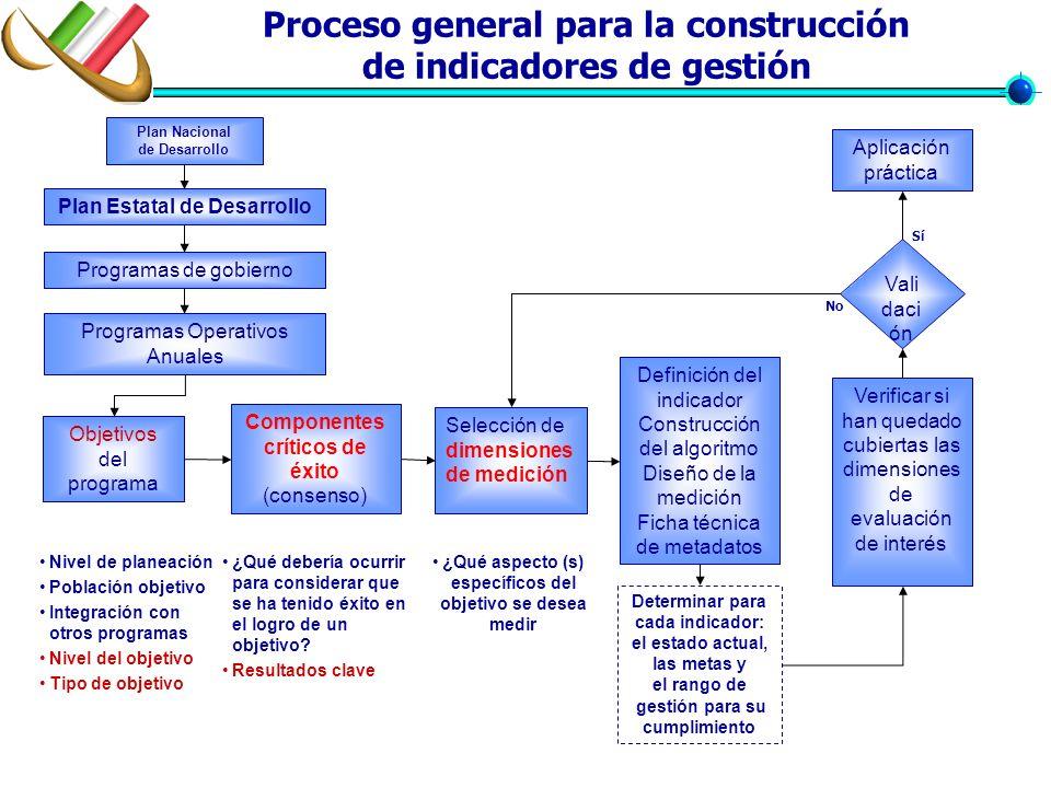 Proceso general para la construcción de indicadores de gestión Objetivos del programa Selección de dimensiones de medición Definición del indicador Co