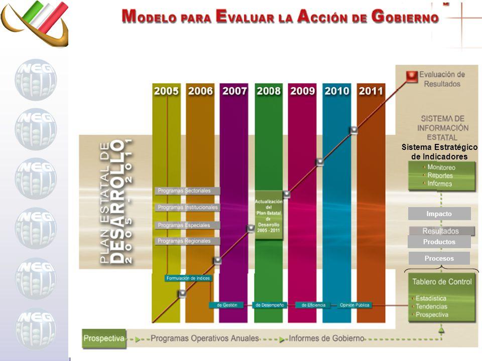 Impacto Productos Procesos Sistema Estratégico de Indicadores
