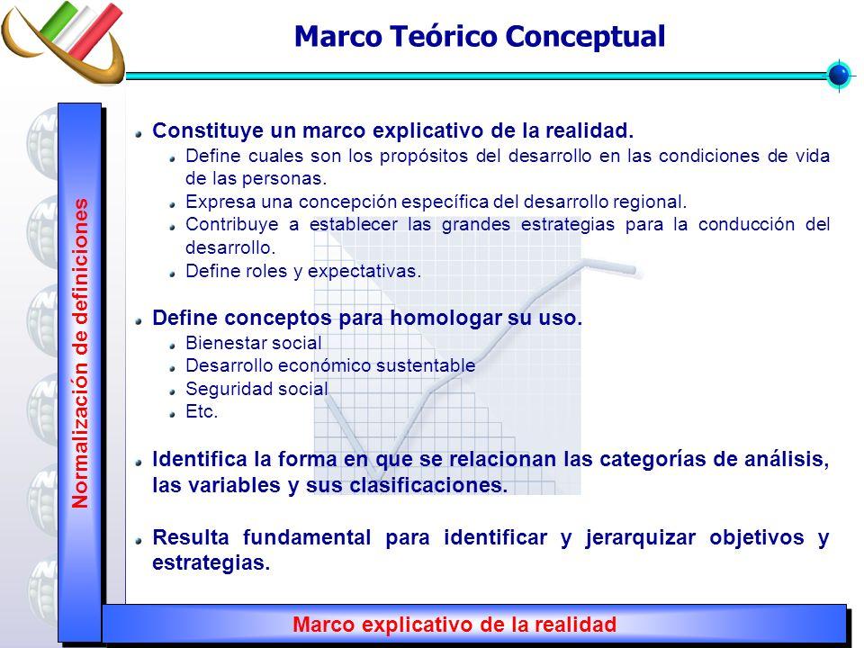 Normalización de definiciones Marco explicativo de la realidad Marco Teórico Conceptual Constituye un marco explicativo de la realidad. Define cuales