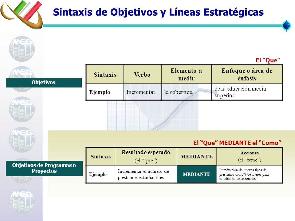 Sintaxis de Objetivos y Líneas Estratégicas SintaxisVerbo Elemento a medir Enfoque o área de énfasis EjemploIncrementarla cobertura de la educación me