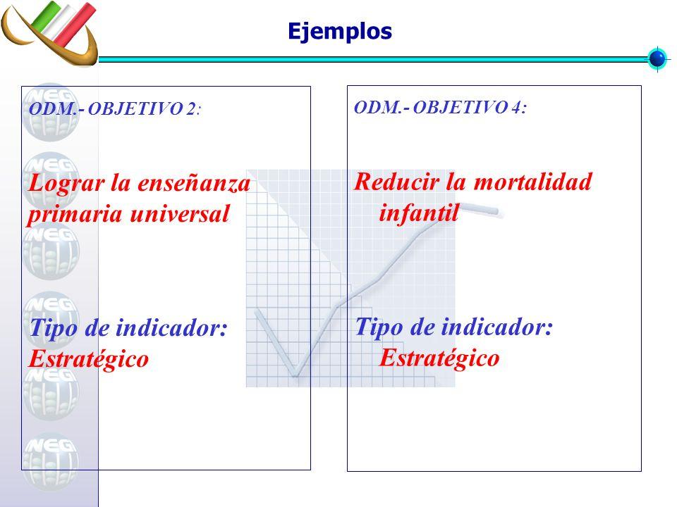 Ejemplos ODM.- OBJETIVO 4: Reducir la mortalidad infantil Tipo de indicador: Estratégico ODM.- OBJETIVO 2: Lograr la enseñanza primaria universal Tipo de indicador: Estratégico