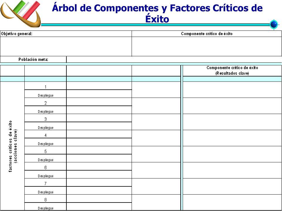 Árbol de Componentes y Factores Críticos de Éxito