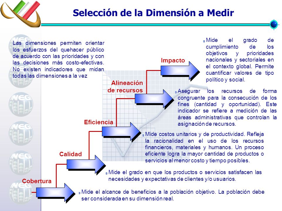 Las dimensiones permiten orientar los esfuerzos del quehacer público de acuerdo con las prioridades y con las decisiones más costo-efectivas. No exist