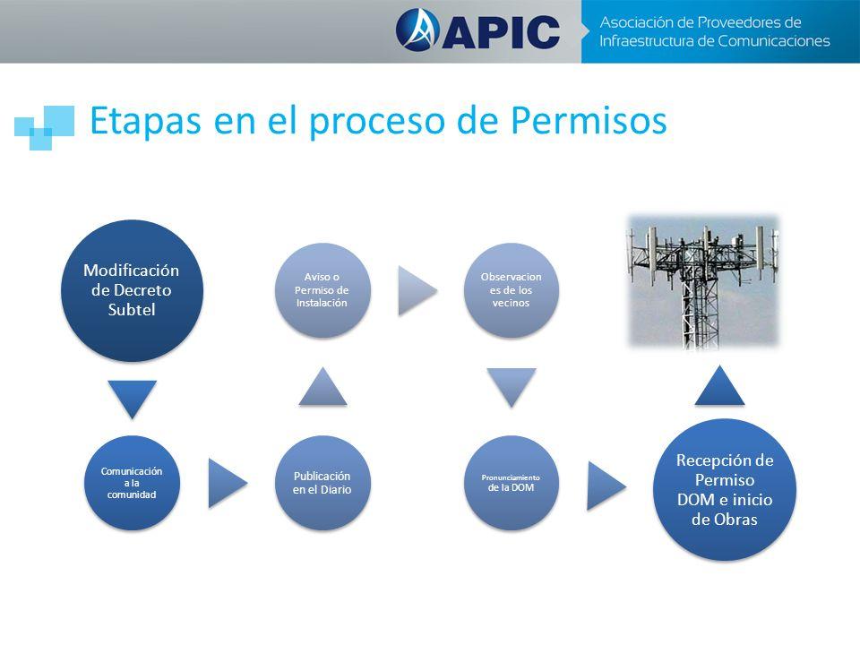 Etapas en el proceso de Permisos Modificación de Decreto Subtel Comunicación a la comunidad Publicación en el Diario Aviso o Permiso de Instalación Ob