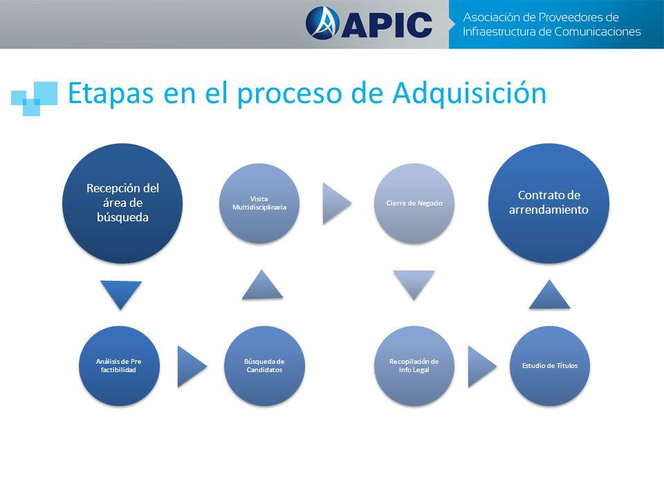 Recepción del área de búsqueda Análisis de Pre factibilidad Búsqueda de Candidatos Visita Multidisciplinaria Cierre de Negocio Recopilación de Info Legal Estudio de Títulos Contrato de arrendamiento Etapas en el proceso de Adquisición