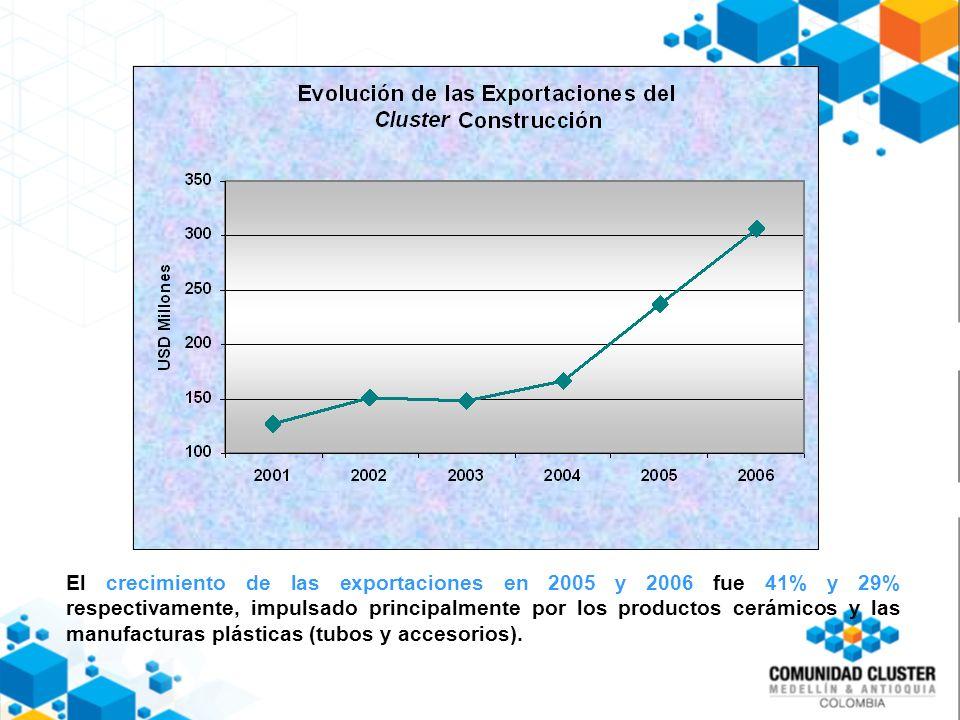El crecimiento de las exportaciones en 2005 y 2006 fue 41% y 29% respectivamente, impulsado principalmente por los productos cerámicos y las manufacturas plásticas (tubos y accesorios).