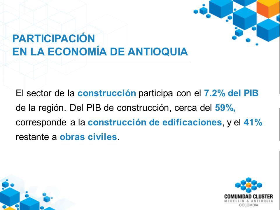 PARTICIPACIÓN EN LA ECONOMÍA DE ANTIOQUIA El sector de la construcción participa con el 7.2% del PIB de la región.