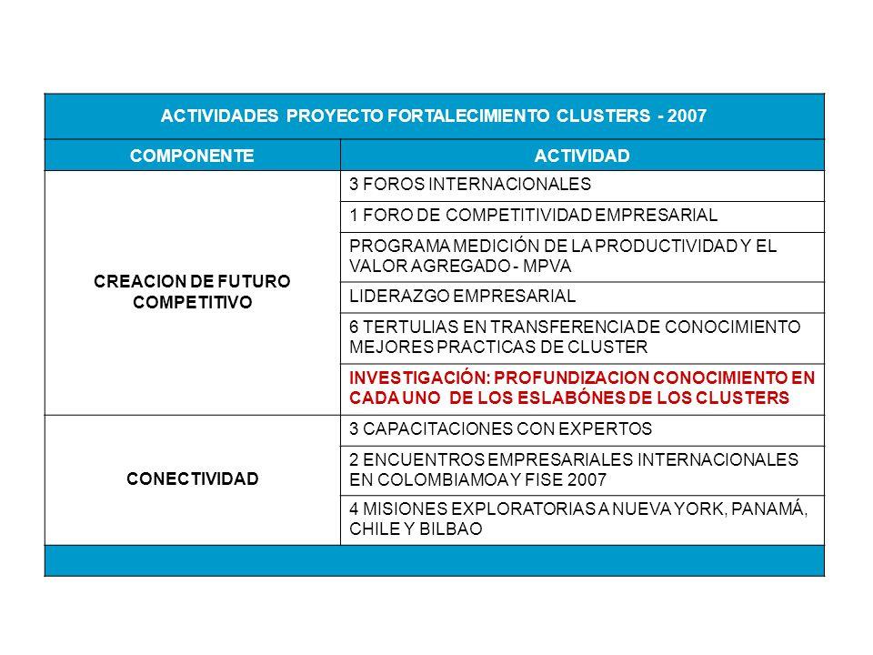 ACTIVIDADES PROYECTO FORTALECIMIENTO CLUSTERS - 2007 COMPONENTEACTIVIDAD CREACION DE FUTURO COMPETITIVO 3 FOROS INTERNACIONALES 1 FORO DE COMPETITIVIDAD EMPRESARIAL PROGRAMA MEDICIÓN DE LA PRODUCTIVIDAD Y EL VALOR AGREGADO - MPVA LIDERAZGO EMPRESARIAL 6 TERTULIAS EN TRANSFERENCIA DE CONOCIMIENTO MEJORES PRACTICAS DE CLUSTER INVESTIGACIÓN: PROFUNDIZACION CONOCIMIENTO EN CADA UNO DE LOS ESLABÓNES DE LOS CLUSTERS CONECTIVIDAD 3 CAPACITACIONES CON EXPERTOS 2 ENCUENTROS EMPRESARIALES INTERNACIONALES EN COLOMBIAMOA Y FISE 2007 4 MISIONES EXPLORATORIAS A NUEVA YORK, PANAMÁ, CHILE Y BILBAO
