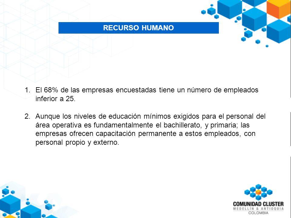 RECURSO HUMANO 1.El 68% de las empresas encuestadas tiene un número de empleados inferior a 25.