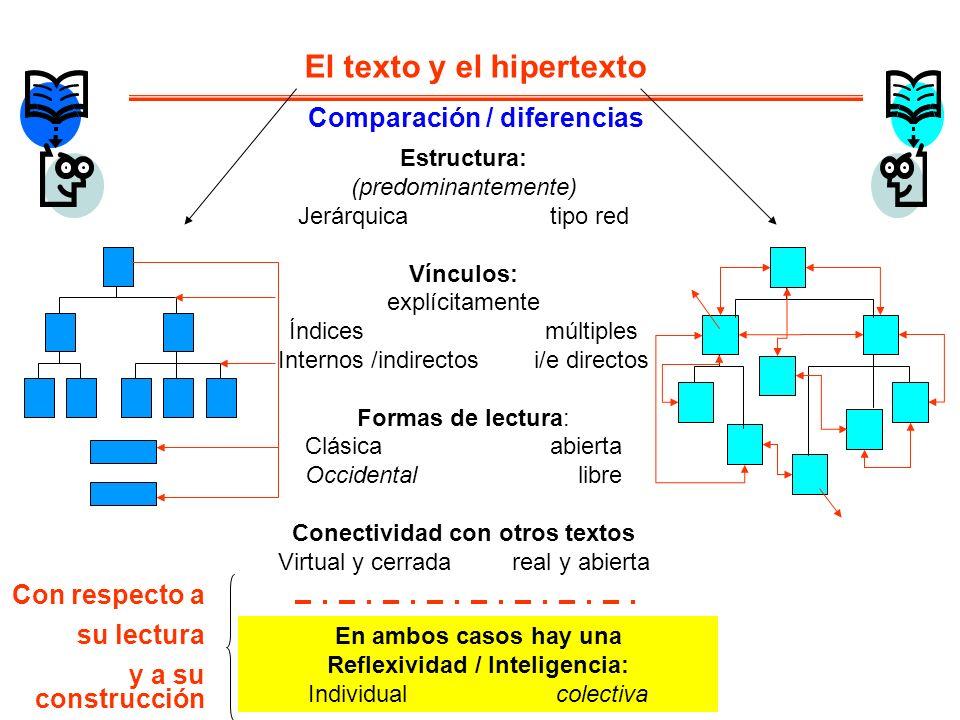 El texto y el hipertexto Estructura: (predominantemente) Jerárquica tipo red Vínculos: explícitamente Índices múltiples Internos /indirectos i/e direc