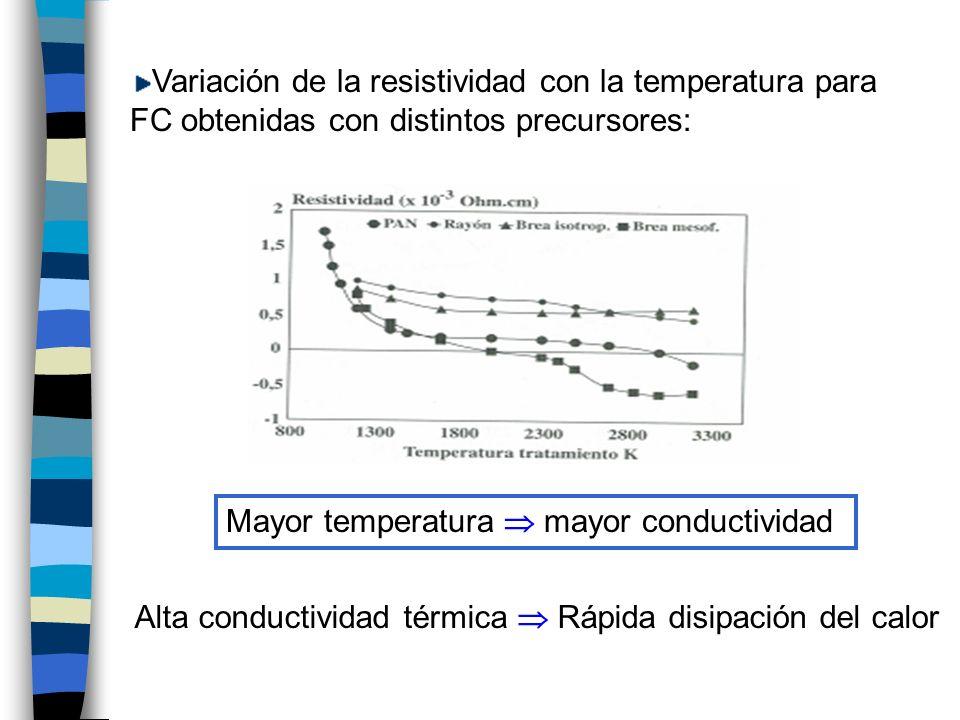 Variación de la resistividad con la temperatura para FC obtenidas con distintos precursores: Mayor temperatura mayor conductividad Alta conductividad térmica Rápida disipación del calor