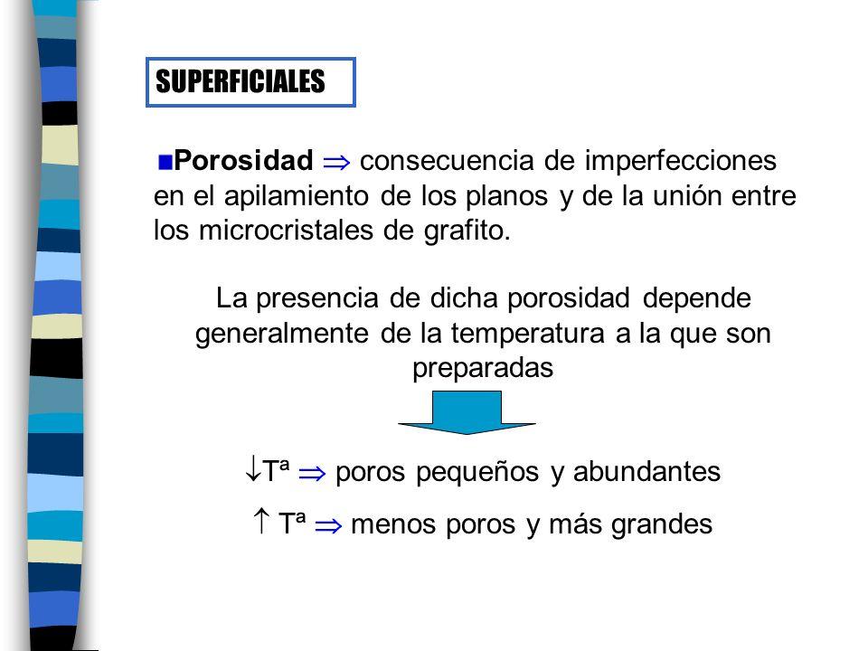 SUPERFICIALES Porosidad consecuencia de imperfecciones en el apilamiento de los planos y de la unión entre los microcristales de grafito.