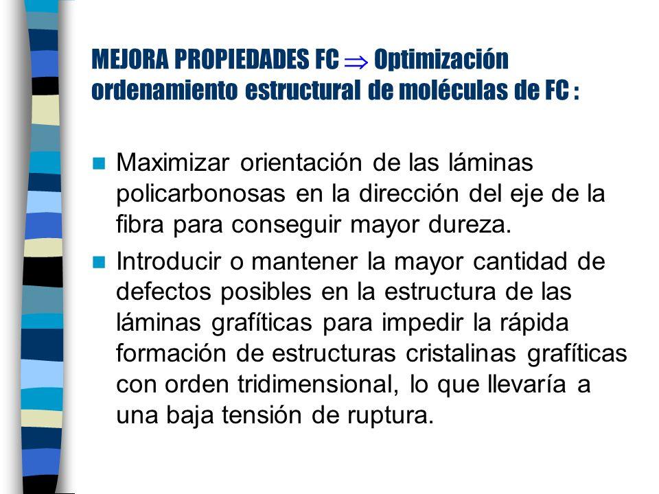 MEJORA PROPIEDADES FC Optimización ordenamiento estructural de moléculas de FC : Maximizar orientación de las láminas policarbonosas en la dirección del eje de la fibra para conseguir mayor dureza.