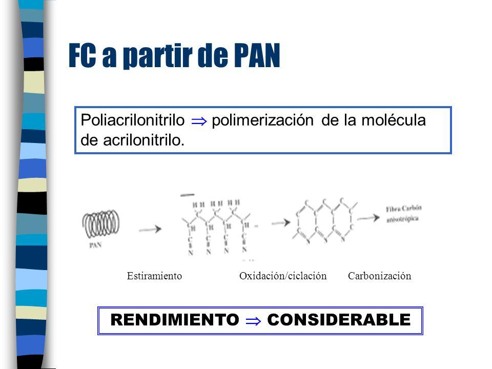 FC a partir de PAN Poliacrilonitrilo polimerización de la molécula de acrilonitrilo.