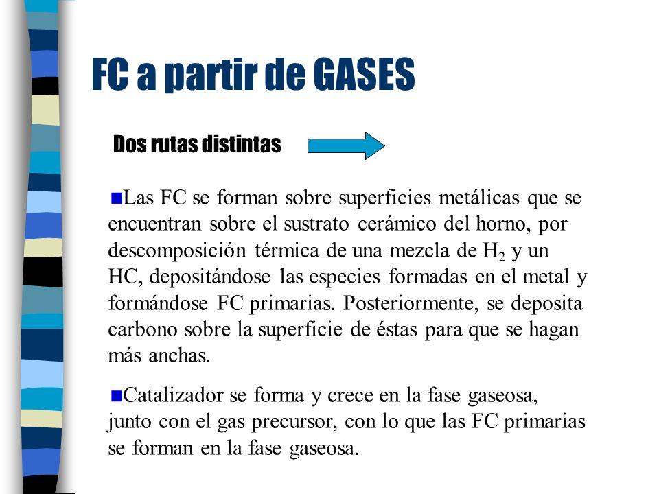 FC a partir de GASES Las FC se forman sobre superficies metálicas que se encuentran sobre el sustrato cerámico del horno, por descomposición térmica de una mezcla de H 2 y un HC, depositándose las especies formadas en el metal y formándose FC primarias.