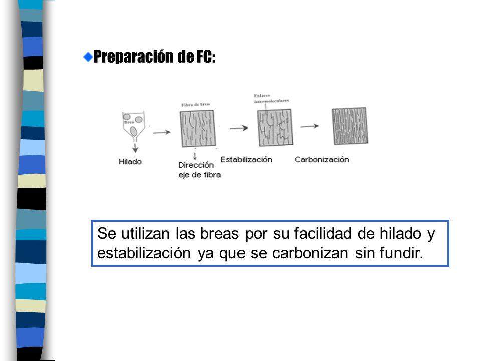 Preparación de FC: Se utilizan las breas por su facilidad de hilado y estabilización ya que se carbonizan sin fundir.