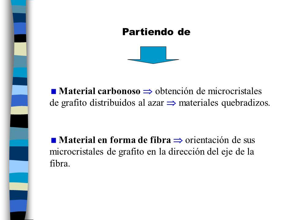 Etapas comunes: Hilado de fibras a partir de una disolución o fundido.