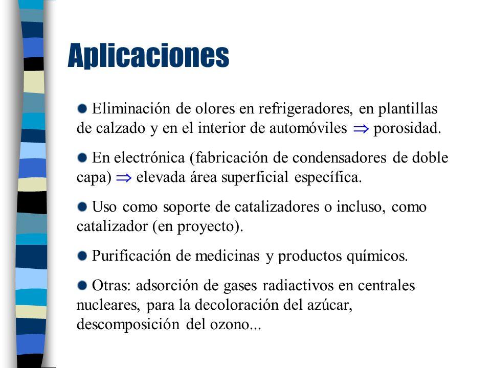 Aplicaciones Eliminación de olores en refrigeradores, en plantillas de calzado y en el interior de automóviles porosidad.