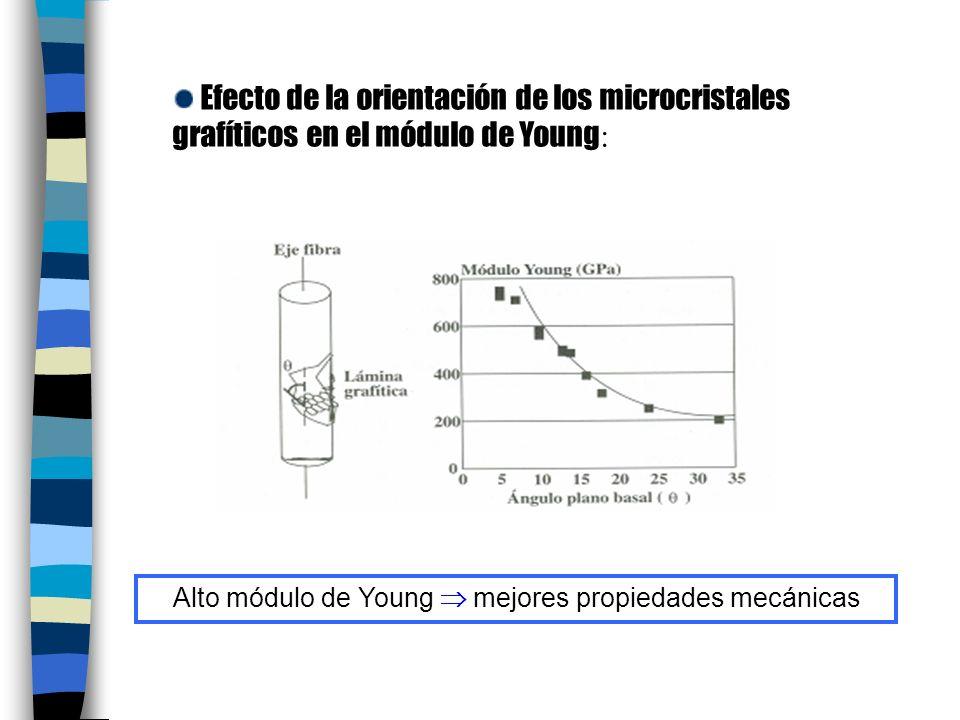 Efecto de la orientación de los microcristales grafíticos en el módulo de Young : Alto módulo de Young mejores propiedades mecánicas